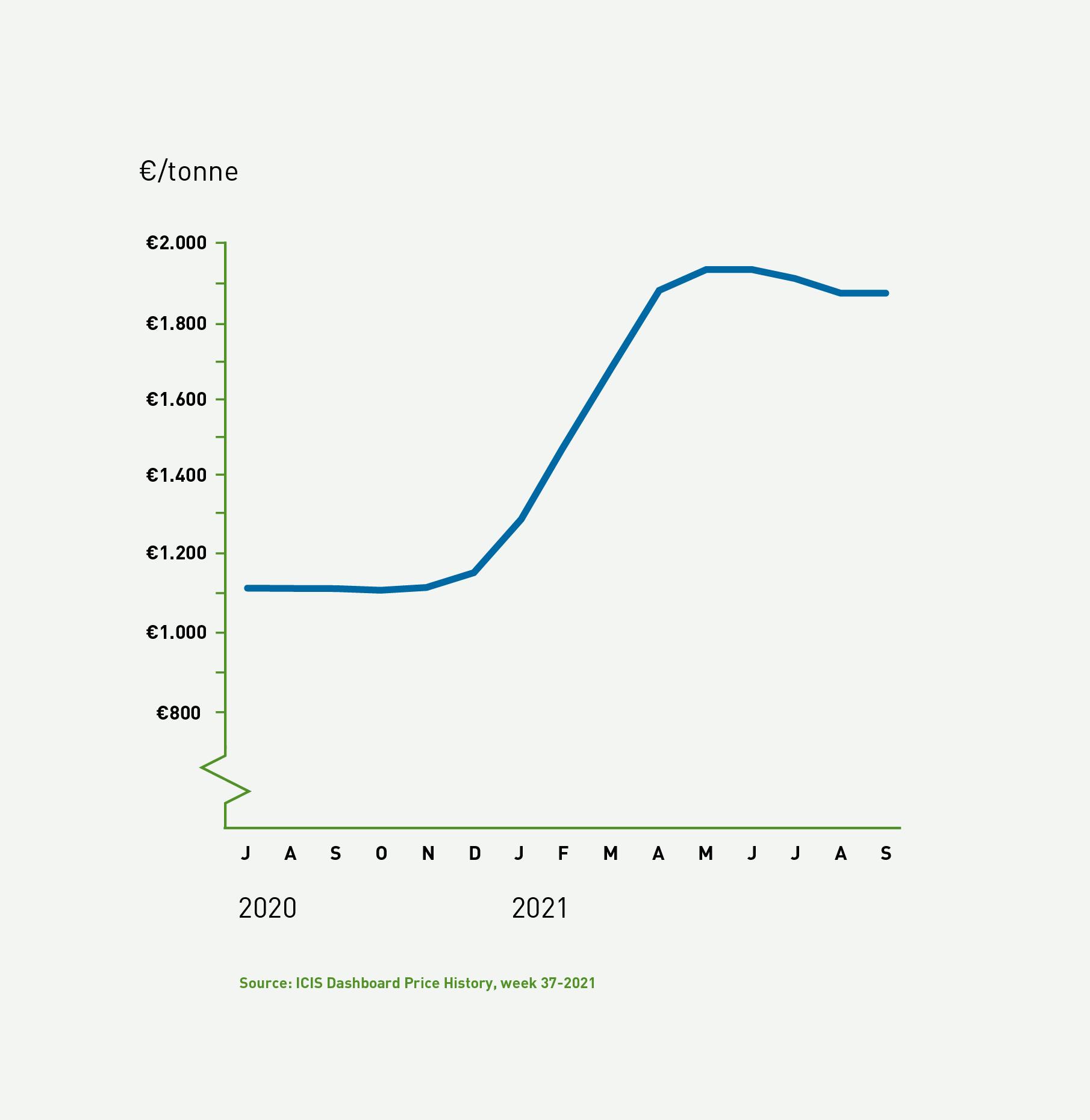 Agri Newsletter Graphs_Europe.png