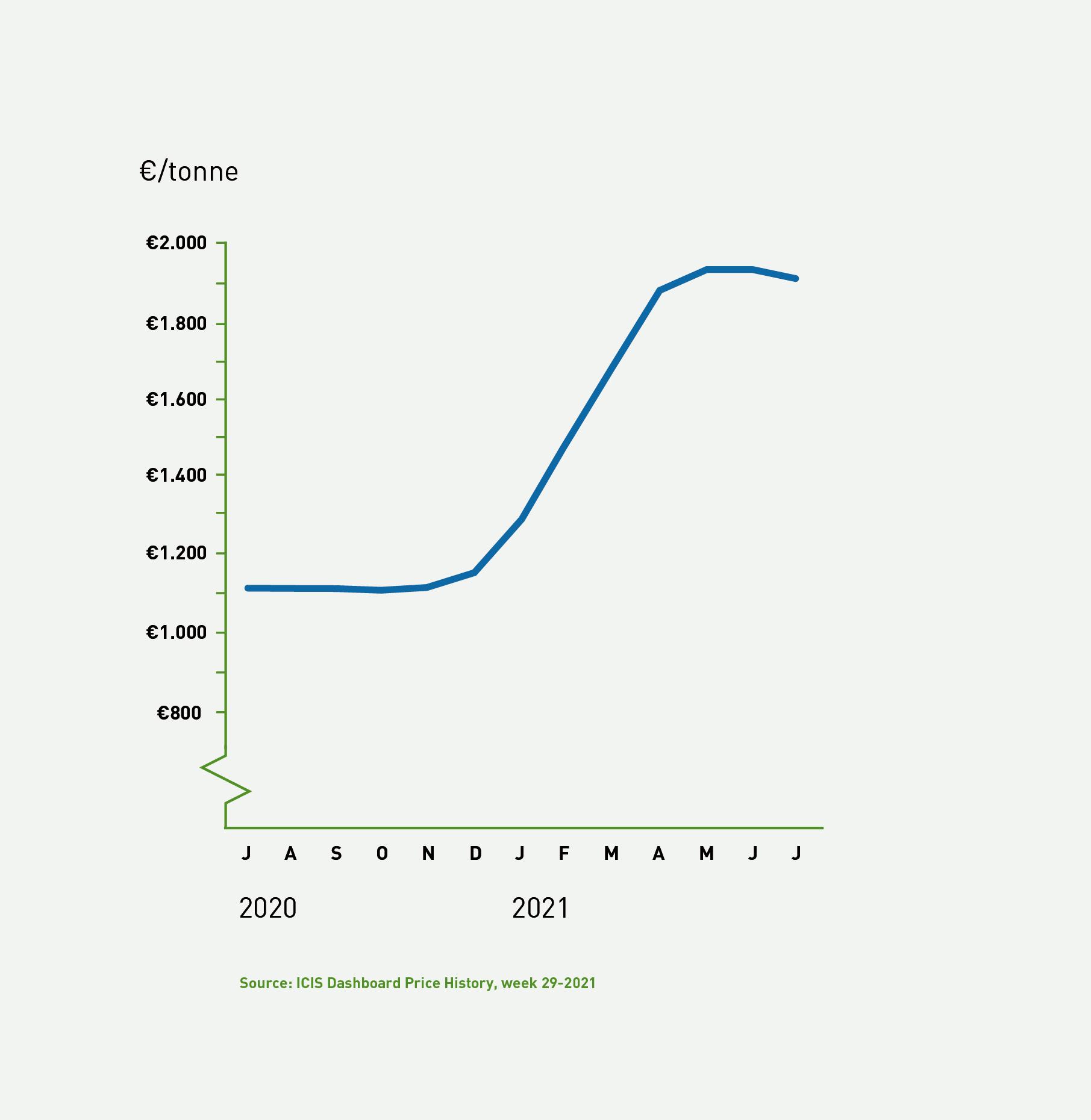 FIBC Newsletter Graphs_Europe.png