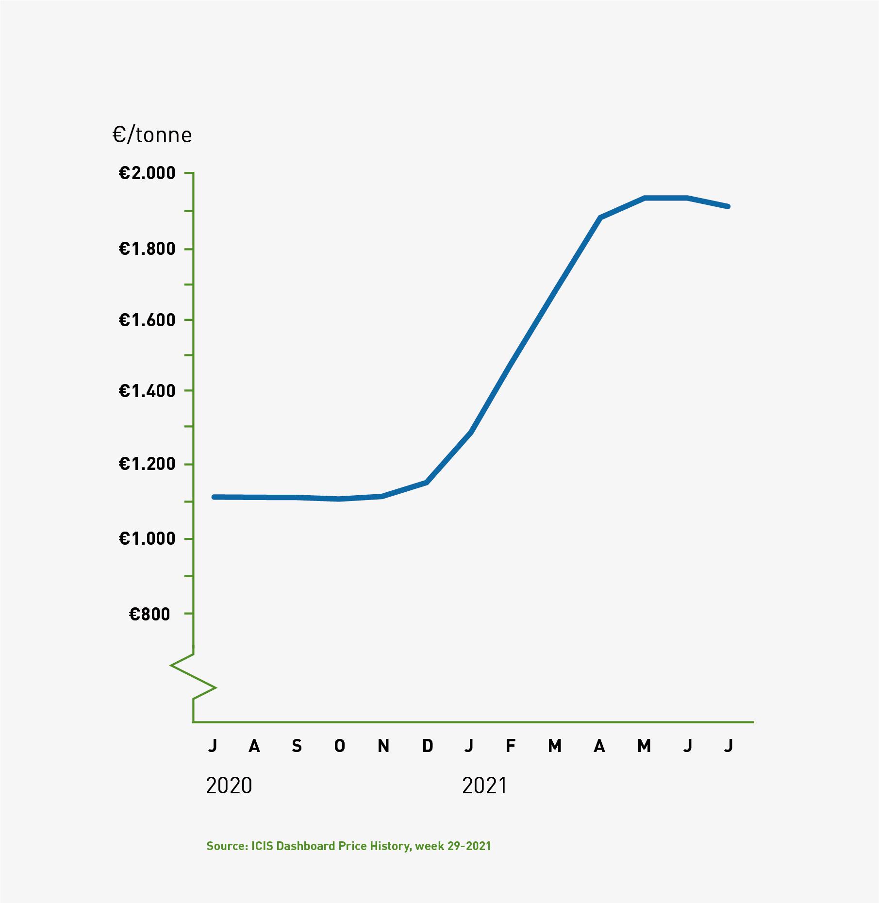 FIBC Newsletter Graphs_PP Europe_grijs.png