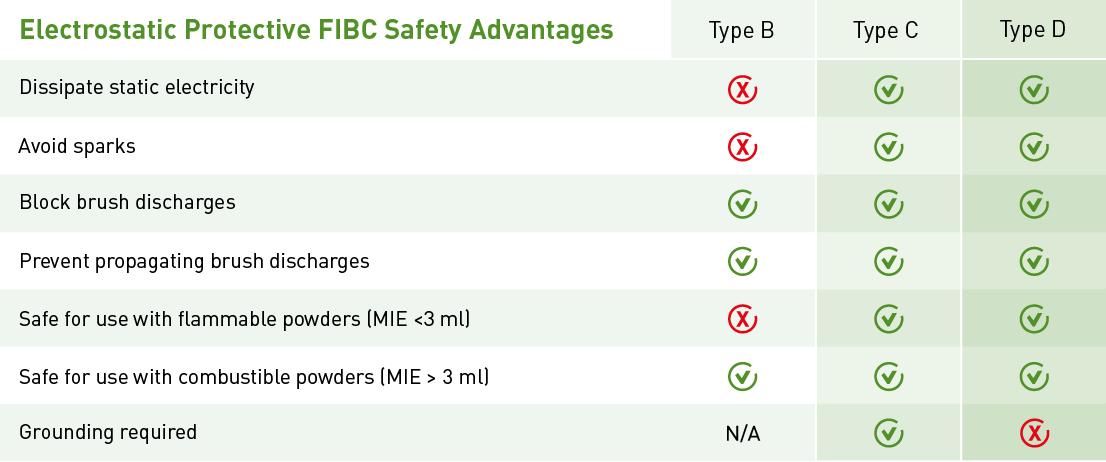 Table electrostatic FIBC.png