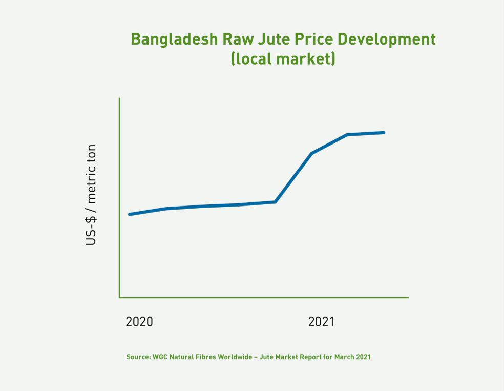 Jute price development_Bangladesh_small3.png