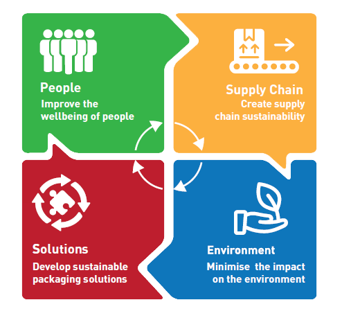 people supply chain solutions.PNG